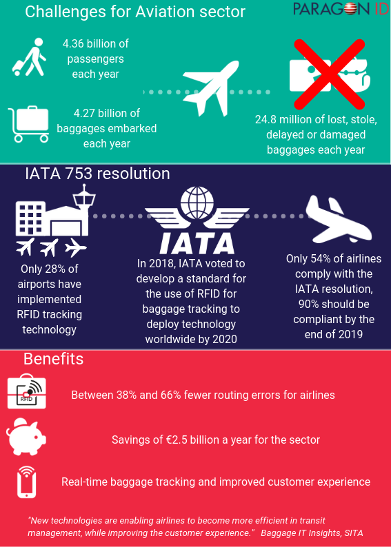 IATA votes for RFID rollout for baggage traceability