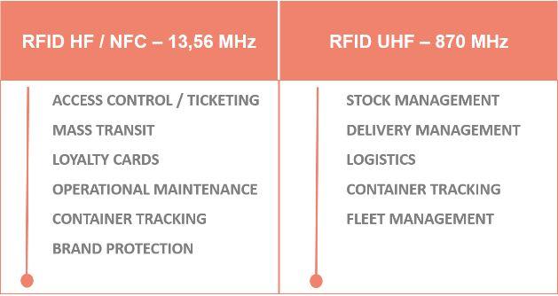 RFID UF - UHF