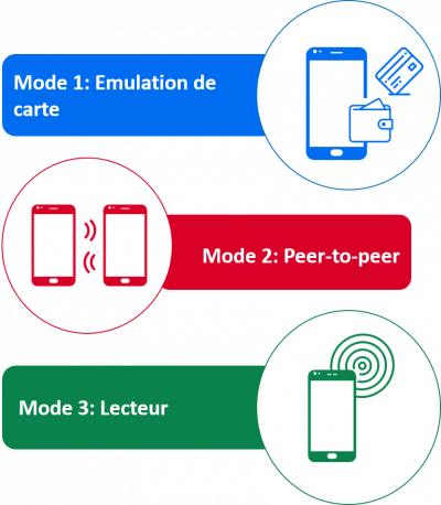 NFC 3 modes